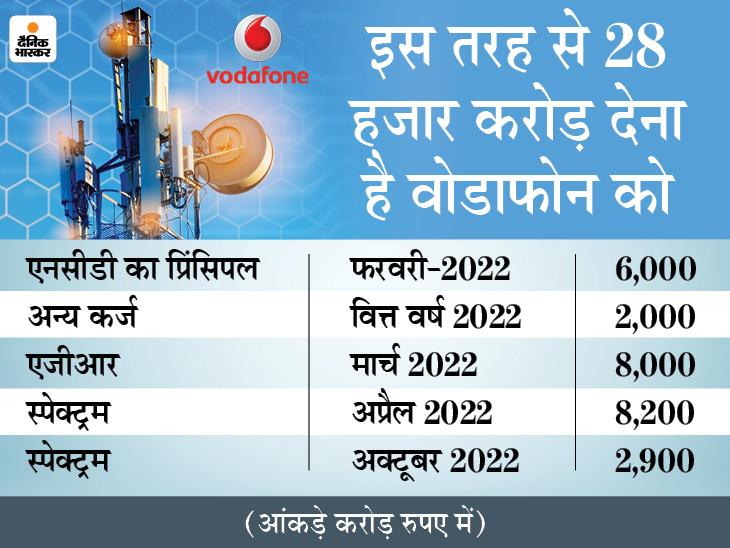 9 महीने में 28 हजार करोड़ चुकाना है, 7 हजार करोड़ घाटे में है कंपनी|बिजनेस,Business - Dainik Bhaskar