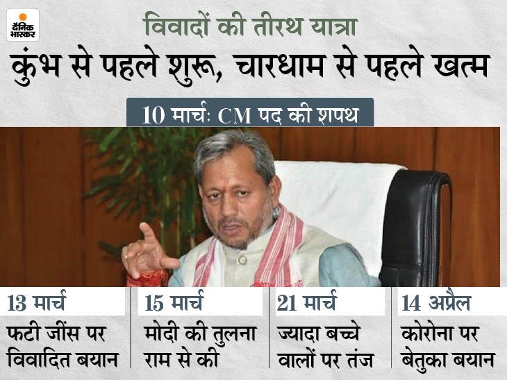 CM रहते तीरथ सिंह रावत के कई बयानों पर हुआ था बवाल; फटी जींस पर महिलाओं को घेरा था, मोदी की तुलना राम से की थी देश,National - Dainik Bhaskar