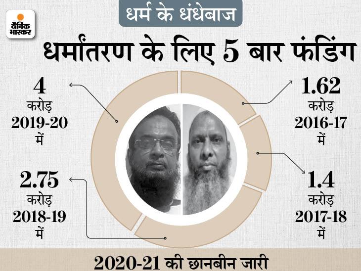आरोपी सलाउद्दीन ने उगले कई राज; AFMI चैरिटेबल ट्रस्ट के खाते में 4 साल में 10 करोड़ रुपए आए, अब तक 6 गिरफ्तार|लखनऊ,Lucknow - Dainik Bhaskar