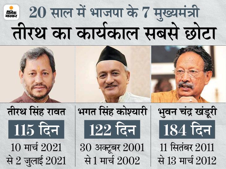 उत्तराखंड के मुख्यमंत्री तीरथ सिंह रावत ने इस्तीफा दिया, सिर्फ 115 दिन CM रहे देश,National - Dainik Bhaskar