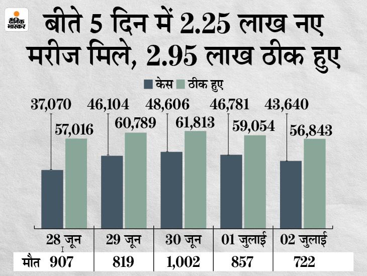 44,185 नए मरीज मिले, 57,499 ठीक हुए और 737 ने जान गंवाई; नए मरीजों का आंकड़ा 8 दिन से 50 हजार से कम|देश,National - Dainik Bhaskar