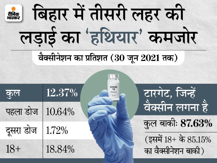 166 दिन में 12.37% ही टीकाकरण; यही रफ्तार रही तो 20% आबादी को कवर करने में अभी लगेंगे 150 दिन|बिहार,Bihar - Dainik Bhaskar