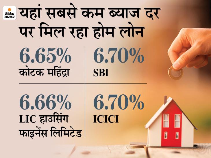 LIC ने होम लोन की ब्याज दरों में कटौती की, अब 6.66% ब्याज पर ले सकेंगे होम लोन बिजनेस,Business - Dainik Bhaskar