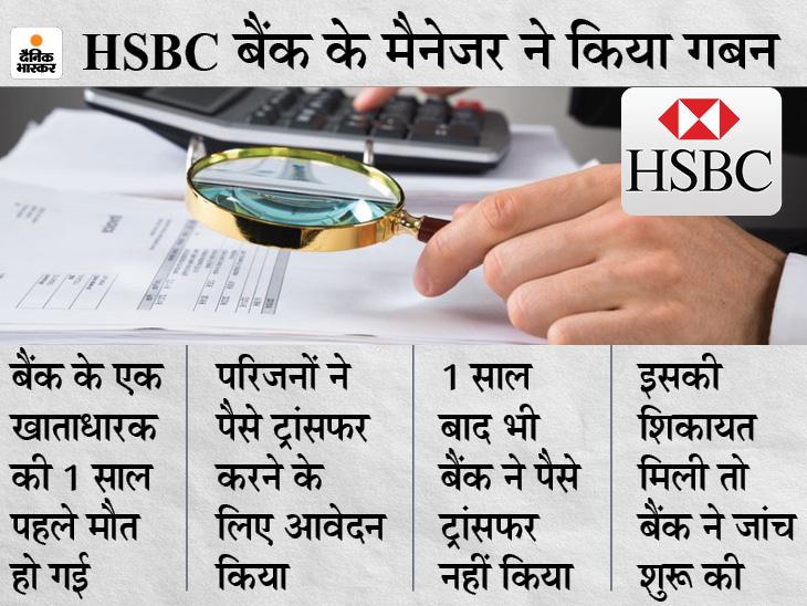 HSBC बैंक के अधिकारियों का फर्जीवाड़ा, खातेदार मर गए तो भी खाता चालू रख कर निकाल रहे थे पैसे बिजनेस,Business - Dainik Bhaskar