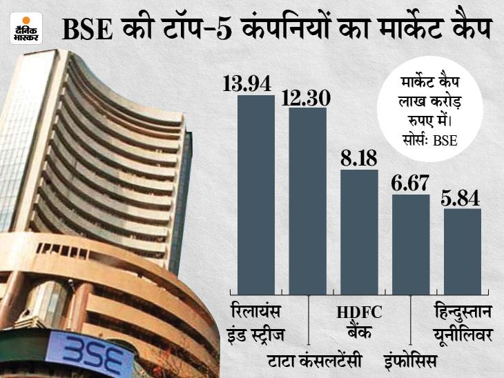 टॉप-10 में से 8 कंपनियों का मार्केट कैप 65,176 करोड़ रुपए घटा, टीसीएस को सबसे ज्यादा नुकसान बिजनेस,Business - Dainik Bhaskar