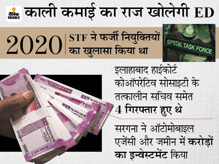 डिप्टी रजिस्ट्रार बताकर 1500 बेरोजगार युवाओं से 50 करोड़ रुपए वसूले, पकड़े गए 4 आरोपियों पर अब ED ने दर्ज किया मामला|प्रयागराज (इलाहाबाद),Prayagraj (Allahabad) - Dainik Bhaskar