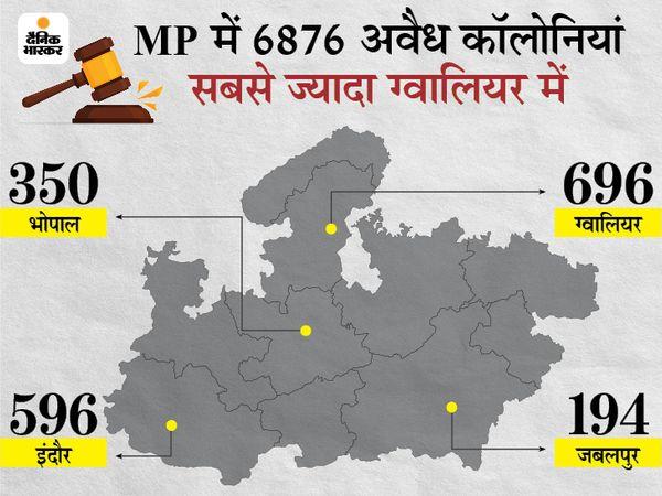 अवैध कॉलोनियां वैध करने के विधेयक का अध्यादेश लाएगी सरकार; कैबिनेट में कल मिल सकती है मंजूरी|मध्य प्रदेश,Madhya Pradesh - Dainik Bhaskar