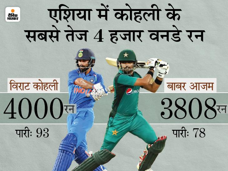 बाबर के पास सबसे तेज 4000 वनडे रन बनाने का मौका; एशिया में नंबर-1 कोहली का रिकॉर्ड टूटना लगभग तय|क्रिकेट,Cricket - Dainik Bhaskar