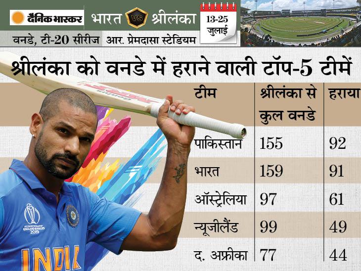 भारत के पास श्रीलंका के खिलाफ सबसे ज्यादा वनडे जीतने वाली टीम बनने का मौका, रिकॉर्ड से बस 2 जीत दूर क्रिकेट,Cricket - Dainik Bhaskar