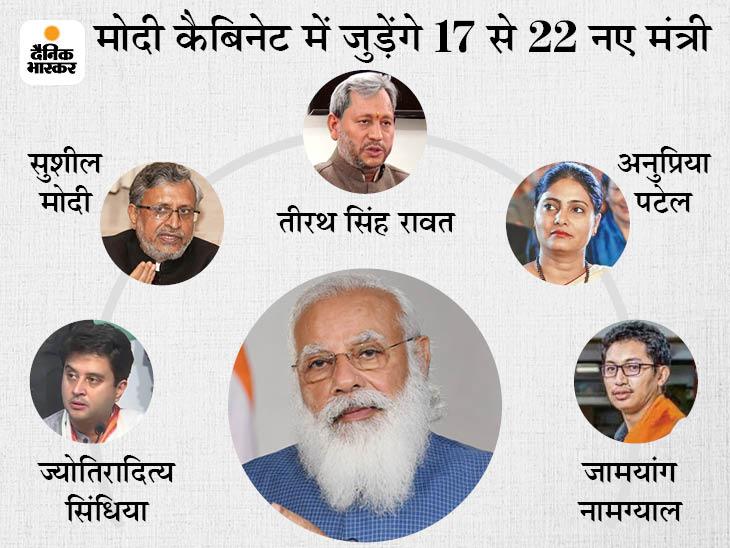 28 की जगह खाली, 17-22 नए मंत्री शपथ ले सकते हैं; सिंधिया-अनुप्रिया के अलावा 3 पूर्व CM होंगे मोदी के मंत्री|देश,National - Dainik Bhaskar