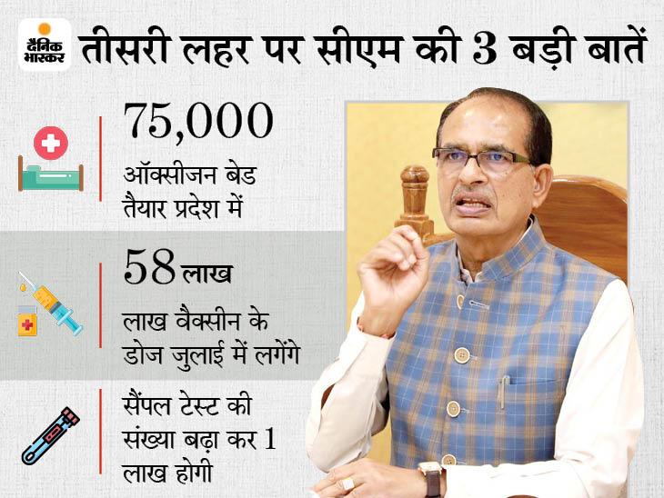 MP में तीसरी लहर की आशंका खत्म होने तक नहीं खुलेंगे स्कूल; ट्यूशन फीस के अलावा कोई राशि नहीं वसूली जाएगी|मध्य प्रदेश,Madhya Pradesh - Dainik Bhaskar