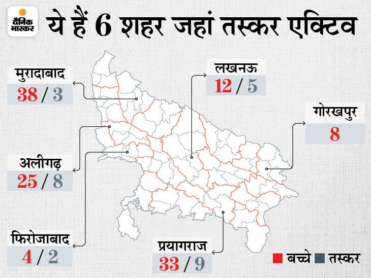 पुलिस ने 27 तस्कर भी दबोचे, मदरसों में पढ़ाई के नाम पर बच्चे बिहार, झारखंड और पश्चिम बंगाल से लाए जा रहे|लखनऊ,Lucknow - Dainik Bhaskar