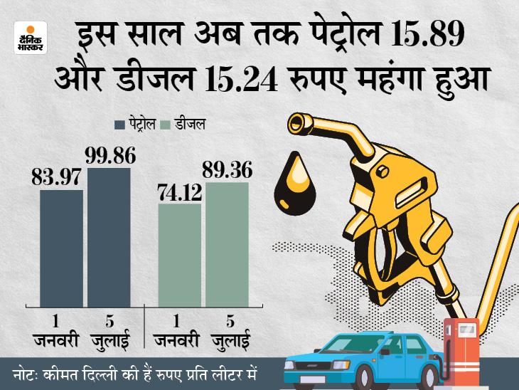बिहार और महाराष्ट्र सहित 19 राज्यों में पेट्रोल 100 के पार निकला, मध्य प्रदेश और राजस्थान में 110 रुपए पर पहुंचा|बिजनेस,Business - Dainik Bhaskar