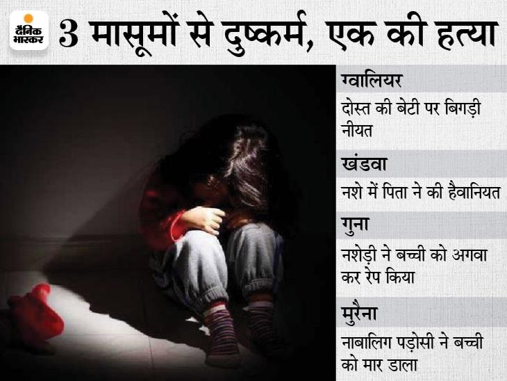 गुना में साढ़े 3 साल की बच्ची के साथ दुष्कर्म, ग्वालियर में अंकल तो खंडवा में पिता निकला रेपिस्ट; मुरैना में 5 साल की मासूम की हत्या|मध्य प्रदेश,Madhya Pradesh - Dainik Bhaskar