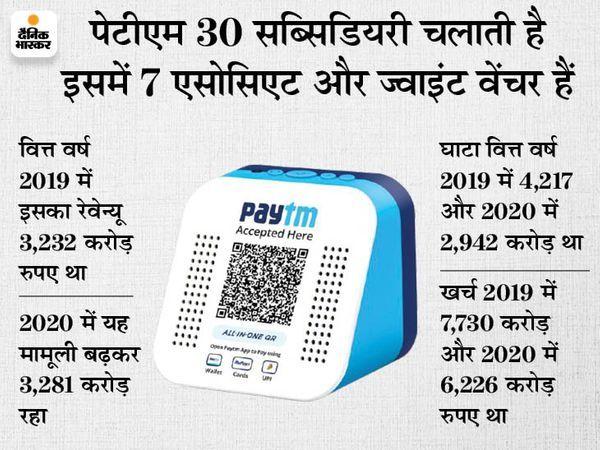 पेटीएम अगले हफ्ते सेबी के पास जमा करा सकता है मसौदा, 18 हजार करोड़ जुटाने की योजना|बिजनेस,Business - Dainik Bhaskar