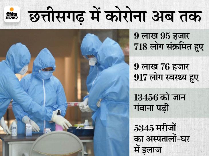 संक्रमण की दर 1 फीसदी से भी नीचे; रविवार को 23,479 नमूनों की जांच में 229 पॉजिटिव मिले, आज बस्तर जाएगी डाॅक्टरों की टीम|रायपुर,Raipur - Dainik Bhaskar