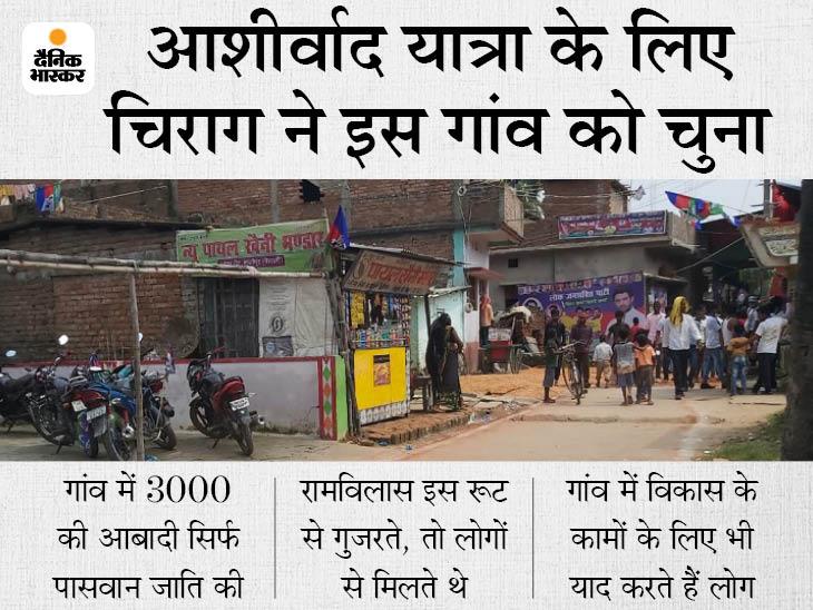 रामविलास की राजनीति यहीं से शुरू हुई, गांव गोद लेकर पक्की सड़कें बनवाई, लाइट लगवाई, हर घर पानी-टॉयलेट पहुंचाया|बिहार,Bihar - Dainik Bhaskar