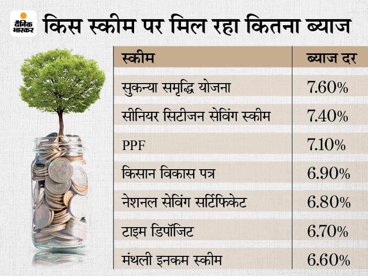 PPF और किसान विकास पत्र सहित इन 7 स्कीमों में पैसा लगाकर कमा सकते हैं ज्यादा फायदा, यहां जानें कितने समय में आपका पैसा होगा डबल|बिजनेस,Business - Dainik Bhaskar