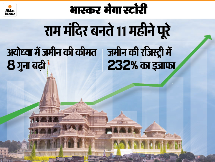 2 साल में जमीन की कीमत 8 गुना तक बढ़ी, 25 तस्वीरों में देखें कैसे बदलने वाली है पूरी अयोध्या|DB ओरिजिनल,DB Original - Dainik Bhaskar