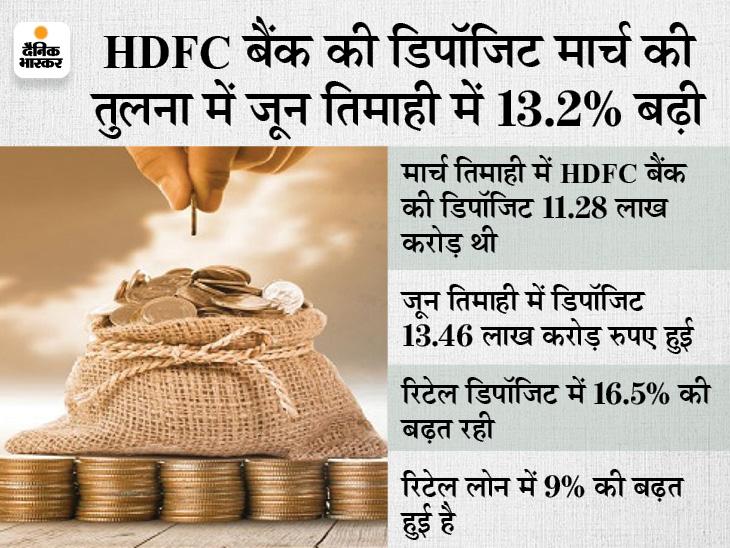 जून तिमाही की शुरुआत: HDFC बैंक की उधारी पहली तिमाही में 14.4% बढ़ी, 11.47 लाख करोड़ रुपए हुई कुल उधारी