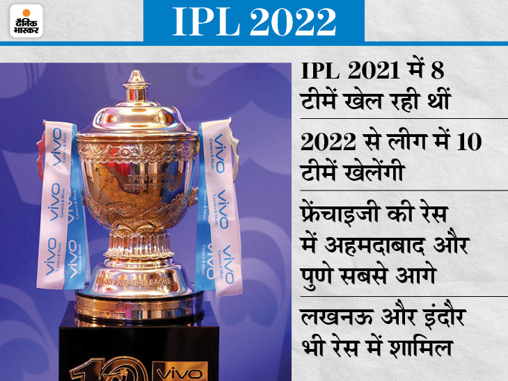 अक्टूबर में IPL को मिलेंगी 2 नई टीमें; 2000 करोड़ रु. होगा बेस प्राइज, दिसंबर में मेगा ऑक्शन क्रिकेट,Cricket - Dainik Bhaskar
