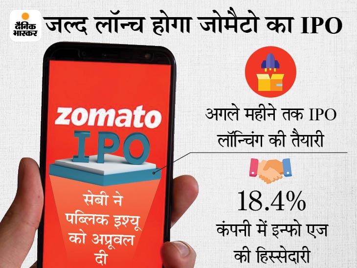 जौमैटो के 8250 करोड़ रुपए के IPO को मिली मंजूरी, ऑफर फॉर सेल में इन्फो एज बेचेगी 375 करोड़ के शेयर|बिजनेस,Business - Dainik Bhaskar