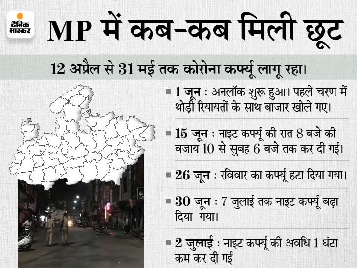 बाजार रात 10 बजे तक खोले जाने पर हो रहा विचार; नाइट कर्फ्यू हटाने और शादी में मेहमानों की संख्या बढ़ाने पर भी सरकार कर सकती है फैसला|भोपाल,Bhopal - Dainik Bhaskar