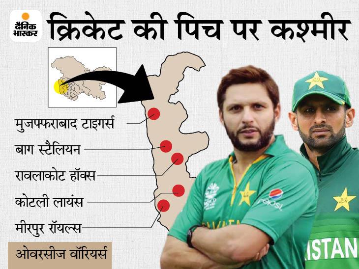 POK में 6 से 16 अगस्त तक होगा कश्मीर प्रीमियर लीग का आयोजन, 6 फ्रेंचाइजी टीमों में विदेशी खिलाड़ी भी खेलेंगे|क्रिकेट,Cricket - Dainik Bhaskar