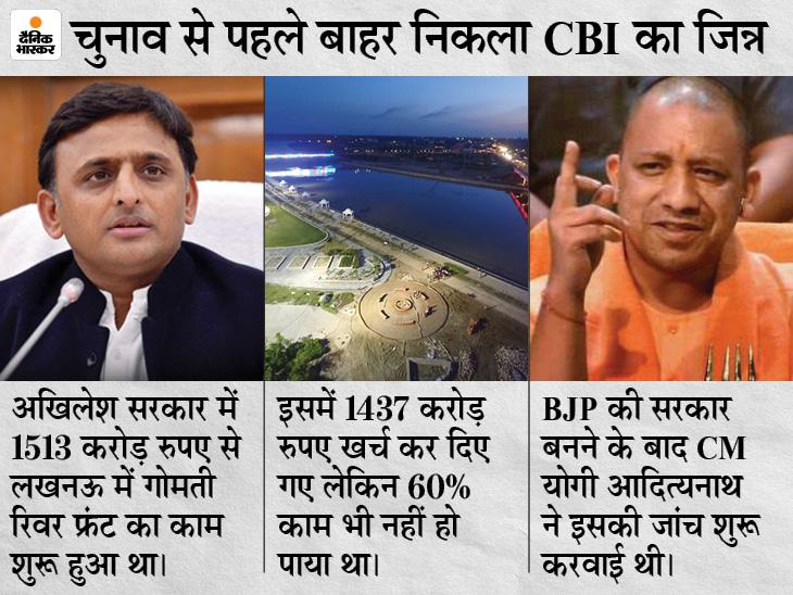 यूपी, राजस्थान और बंगाल में 40 जगहों पर CBI के छापे, अखिलेश यादव के कई करीबी और गोरखपुर में BJP विधायक निशाने पर|उत्तरप्रदेश,Uttar Pradesh - Dainik Bhaskar