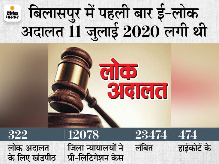 साल की पहली राष्ट्रीय लोक अदालत 10 जुलाई को, 36026 मामलों की होगी सुनवाई; फरियादी ऑनलाइन-ऑफलाइन दोनों तरीके से पेश हो सकेंगे छत्तीसगढ़,Chhattisgarh - Dainik Bhaskar