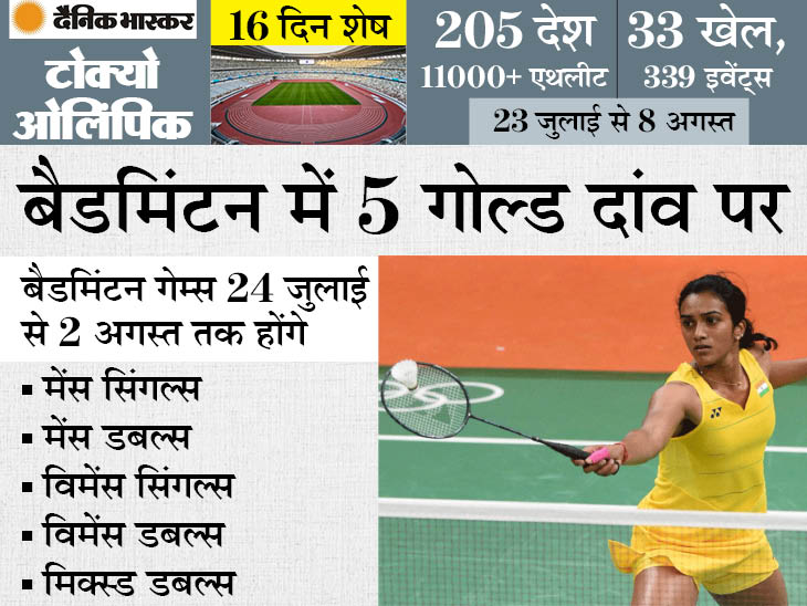 भारत से शुरू हुए बैडमिंटन में चीन की महारत, ओलिंपिक में 18 गोल्ड जीते; 2 मेडल जीतने वाले भारत को अब भी गोल्ड का इंतजार|स्पोर्ट्स,Sports - Dainik Bhaskar