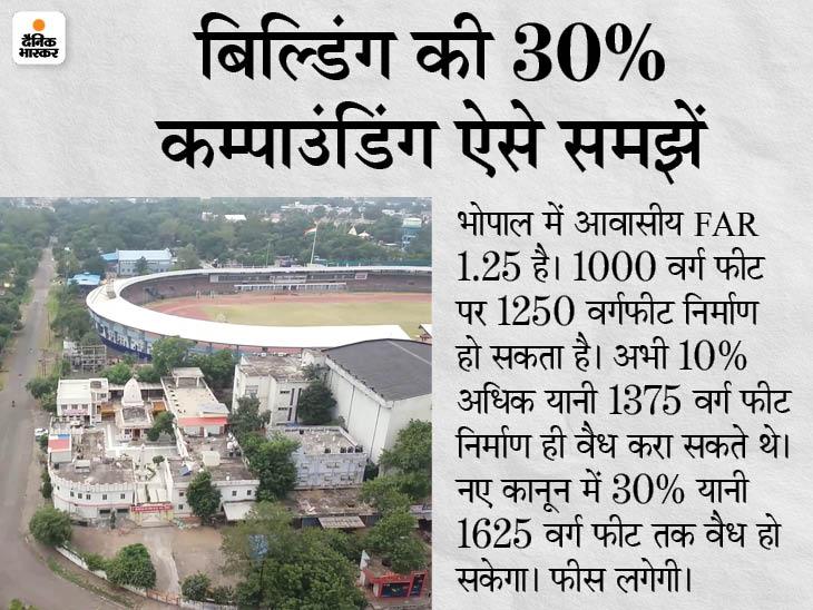 अवैध कॉलोनियां नियमित करने के विधेयक का अध्यादेश मंजूर; तय FAR से 30% ज्यादा निर्माण हो सकेगा वैध मध्य प्रदेश,Madhya Pradesh - Dainik Bhaskar
