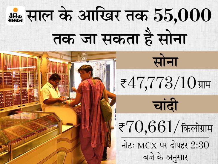 फिर 48 हजार के करीब पहुंचा सोना, चांदी भी 71 हजार के ओर बढ़ रही|बिजनेस,Business - Dainik Bhaskar