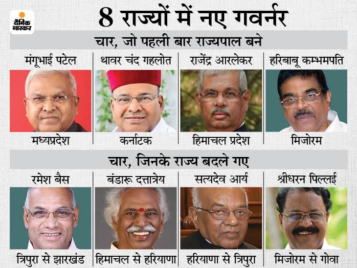 थावरचंद गहलोत को कर्नाटक का राज्यपाल बनाया, सिंधिया के लिए जगह बनाई|देश,National - Dainik Bhaskar