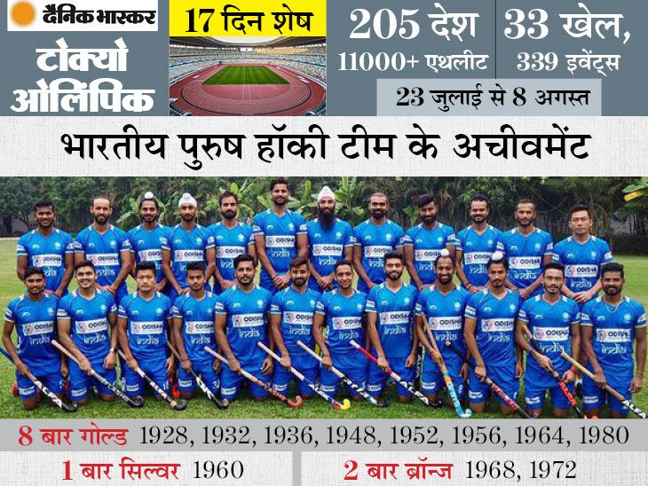 41 साल बाद मेडल का सूखा खत्म करने के लिए तैयार मनप्रीत की टीम, 1980 में मिला था आखिरी गोल्ड|स्पोर्ट्स,Sports - Dainik Bhaskar