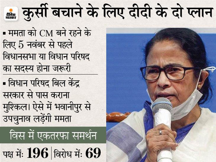 CM की कुर्सी बचाने के लिए ममता ने खेला बड़ा सियासी दांव, अब केंद्र को भेजा जाएगा प्रस्ताव|देश,National - Dainik Bhaskar