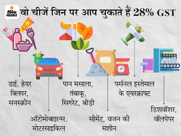 GST कलेक्शन जून में 92,849 करोड़ रुपए, 9 महीने में पहली बार 1 लाख करोड़ से नीचे आया|बिजनेस,Business - Dainik Bhaskar
