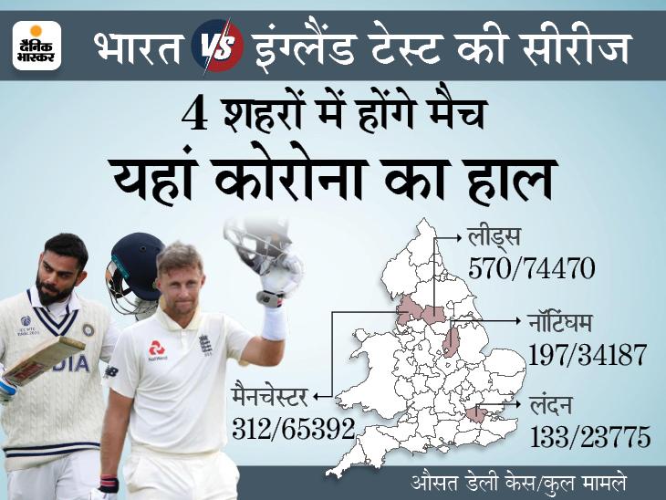 कोरोना के बीच खचाखच भरे स्टेडियम में हो सकती है 5 टेस्ट की सीरीज, 4 अगस्त से होना है पहला मैच|क्रिकेट,Cricket - Dainik Bhaskar