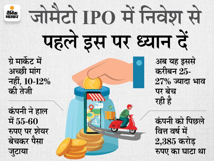 70-72 रुपए प्रति शेयर पर आएगा इश्यू, 19-22 जुलाई तक खुलेगा, ग्रे मार्केट में उत्साह नहीं बिजनेस,Business - Dainik Bhaskar