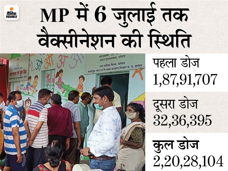 भोपाल में दोनों वैक्सीन के दूसरे डोज ही लगेंगे, इंदौर में पहला और दूसरा दोनों, ऑनलाइन वालों को प्राथमिकता|मध्य प्रदेश,Madhya Pradesh - Dainik Bhaskar