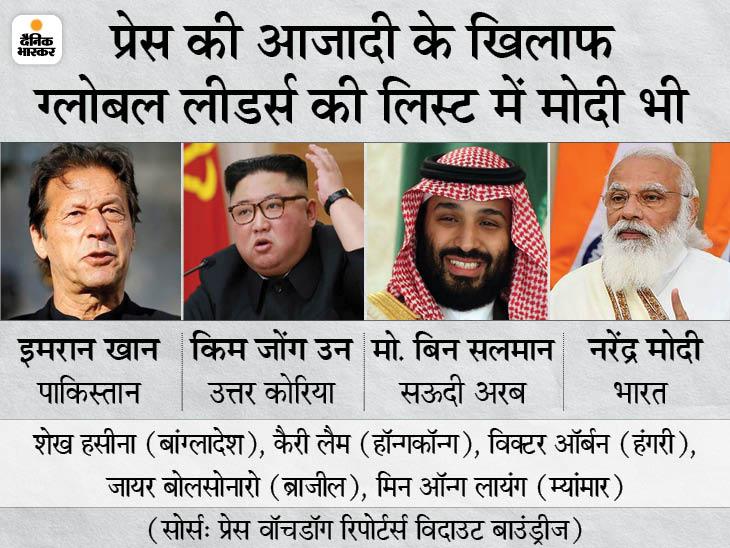 प्रेस की आजादी छीनने वालों की लिस्ट में पाकिस्तानी PM और उ. कोरियाई तानाशाह किम जोंग, दुनिया में ऐसे 37 लीडर्स|विदेश,International - Dainik Bhaskar