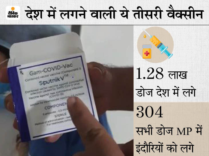1145 रुपए में लगवा सकते हैं 1 डोज, दूसरा डोज 21 दिन बाद; कोरोना के खिलाफ 91.6% कारगर, ऑनलाइन रजिस्ट्रेशन जरूरी|इंदौर,Indore - Dainik Bhaskar