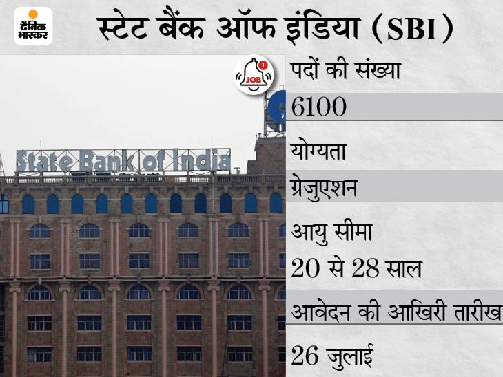 स्टेट बैंक ऑफ इंडिया ने अप्रेंटिस 6100 पदों पर निकाली भर्ती, 26 जुलाई तक आवेदन कर सकेंगे ग्रेजुएट्स कैंडिडेट्स|करिअर,Career - Dainik Bhaskar