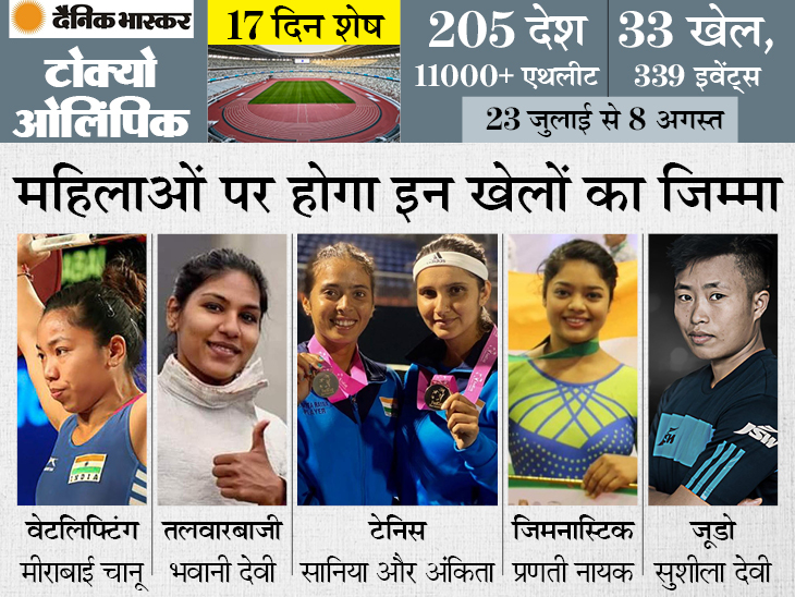 पांच खेलों में देश की ओर से सिर्फ महिला खिलाड़ी उतरेंगी; टेनिस, जूडो, वेटलिफ्टिंग, तलवारबाजी और जिम्नास्टिक इनमें शामिल|स्पोर्ट्स,Sports - Dainik Bhaskar