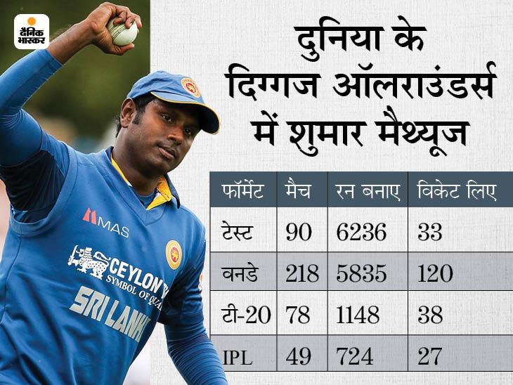 दिग्गज ऑलराउंडर एंजेलो मैथ्यूज भारत के खिलाफ सीरीज से पहले संन्यास ले सकते हैं; बोर्ड से नाराज होकर फैसला लिया|क्रिकेट,Cricket - Dainik Bhaskar
