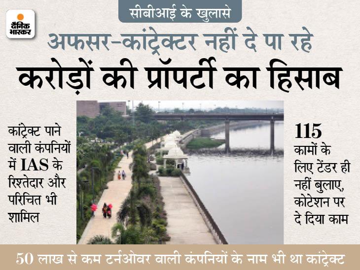 सीबीआई को 250 करोड़ की प्रापर्टी का हिसाब नहीं दे पा रहे अफसर-कांट्रेक्टर, बैंक डिटेल से मैच नहीं कर रही प्रॉपर्टी|लखनऊ,Lucknow - Dainik Bhaskar