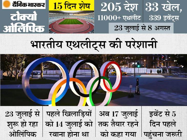 भारतीय बैडमिंटन और आर्चरी फेडरेशन को रवाना होने की तारीखों को लेकर कोई जानकारी नहीं; 5 दिन पहले पहुंचना जरूरी|स्पोर्ट्स,Sports - Dainik Bhaskar