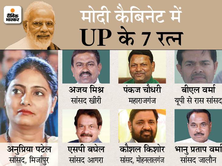 केंद्रीय मंत्रिमंडल में अनुप्रिया पटेल, पंकज चौधरी, बीएल वर्मा, भानु प्रताप, एसपी बघेल, कौशल किशोर और अजय मिश्र शामिल हुए|उत्तरप्रदेश,Uttar Pradesh - Dainik Bhaskar