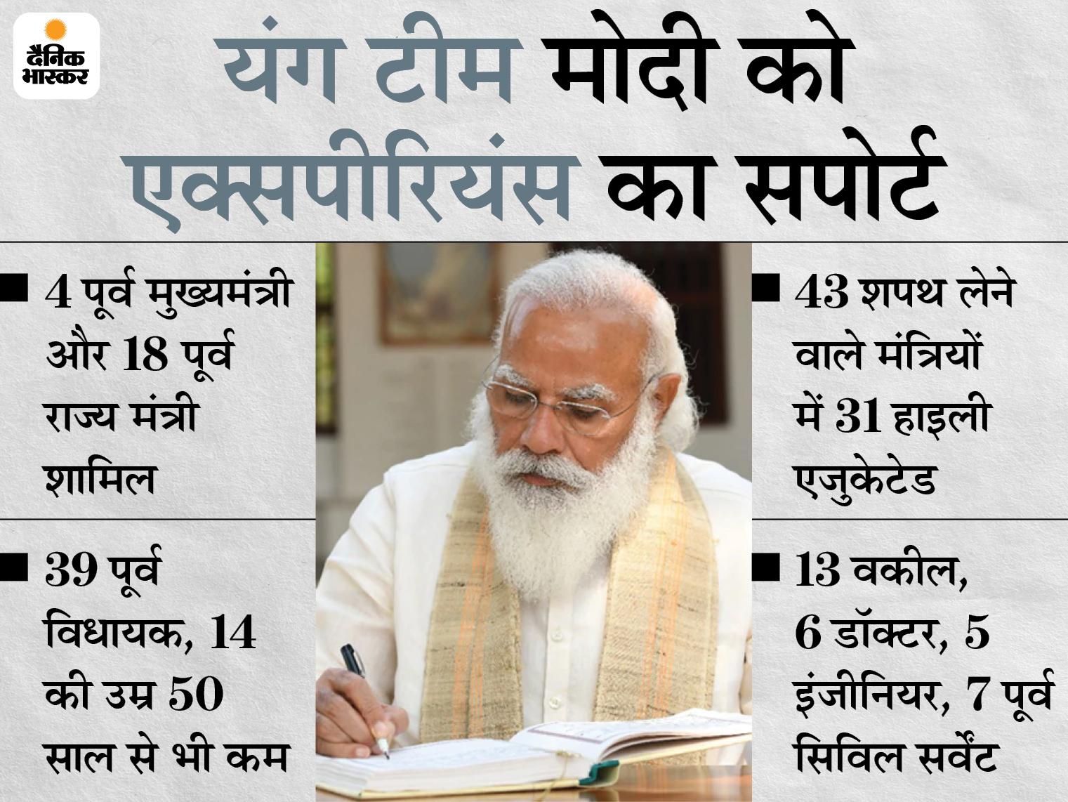 सबसे युवा कैबिनेट, औसत उम्र 58 साल; डॉक्टर, इंजीनियर और रिटायर्ड IAS अधिकारियों समेत 4 पूर्व CM भी शामिल|देश,National - Dainik Bhaskar