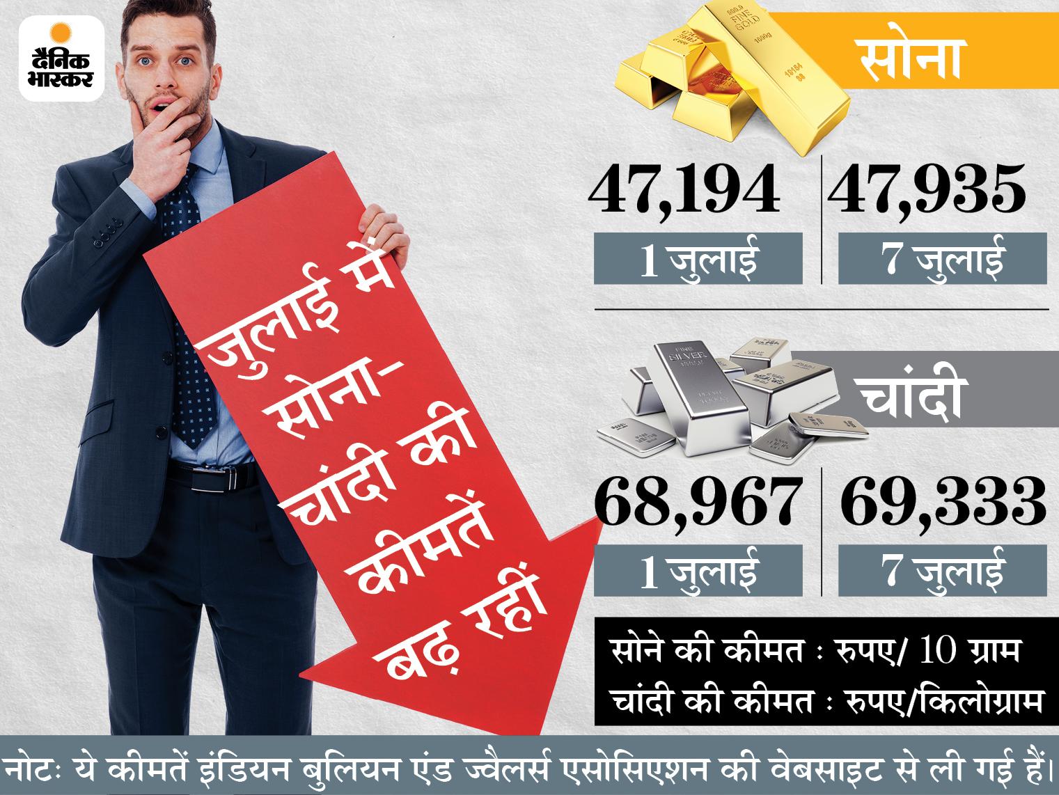 48 हजार पर पहुंचा सोना; हालांकि अब भी पिछले साल के मुकाबले 8 हजार सस्ता, आने वाले दिनों में और बढ़ सकते हैं दाम|बिजनेस,Business - Dainik Bhaskar